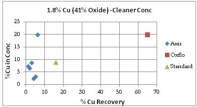 Copper Oxide Flotation