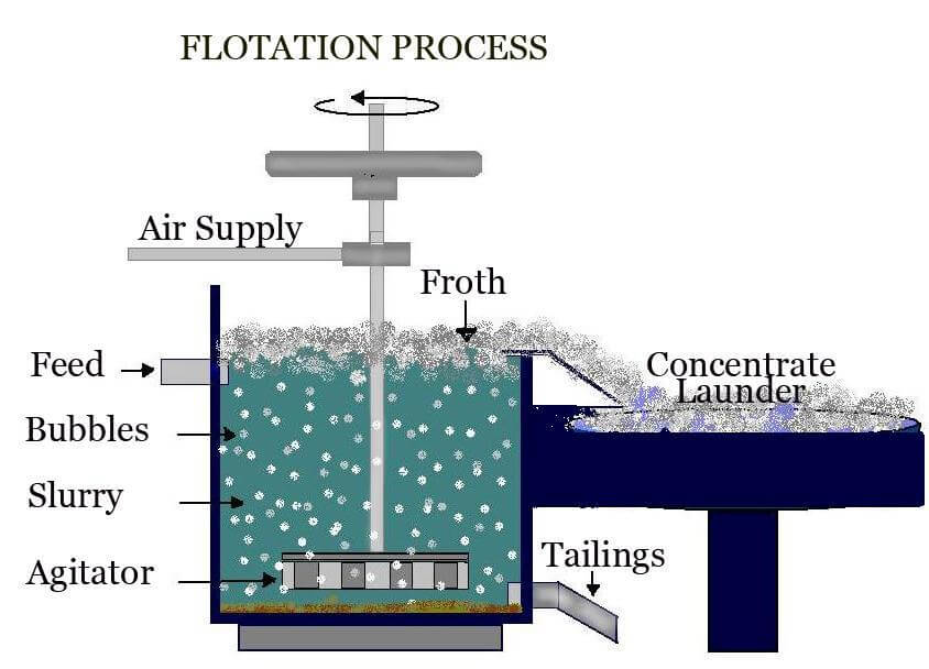 Froth flotation meaning in hindi