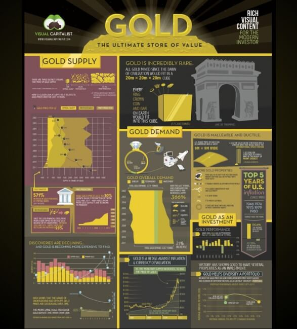 Thesuperstore Info: Gold: The Ultimate Store Of Value [infographic]