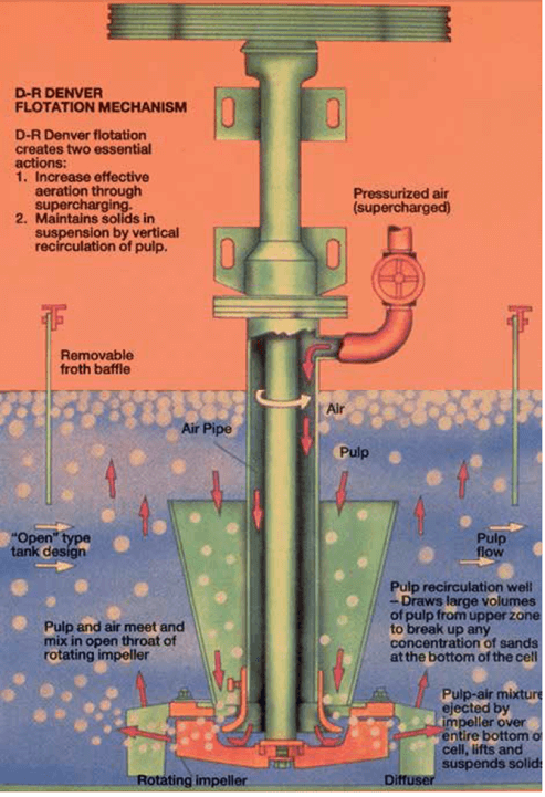 Mineral Processing Froth Flotation