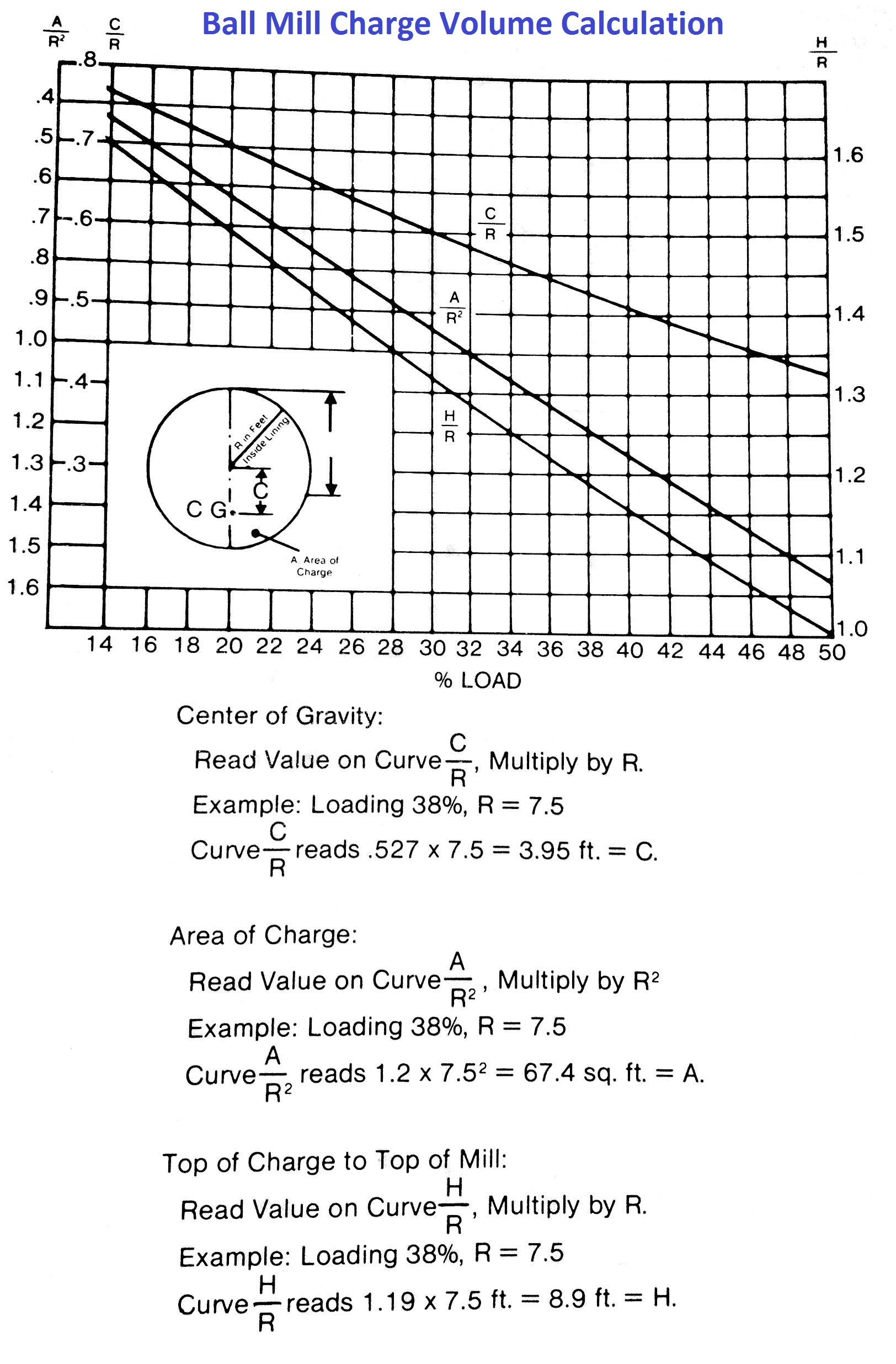 Estimate charge volume of a grinding mill (method 1).