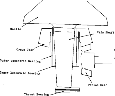 Cone Crusher Mantle