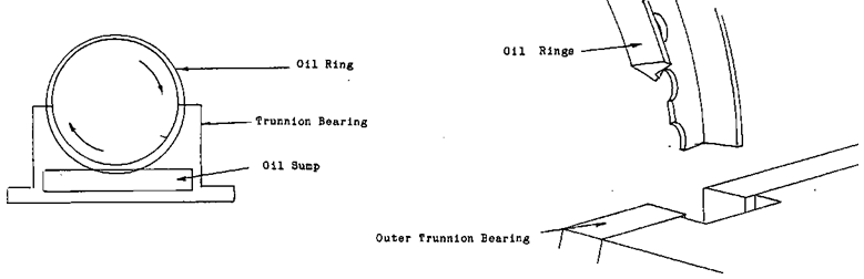 Trunnion Bearing Assembly : Trunnion bearing assembly ball mill rod