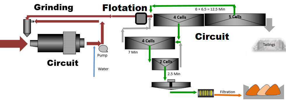 analysis of the flotation machine Metso has extensive flotation circuit analysis capabilities this includes the ability  to characterize the operation of the cells in a flotation circuit using cell.