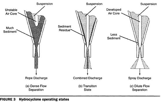 hydrocyclone feed pump  u0026 pressure psi vs operating parameters