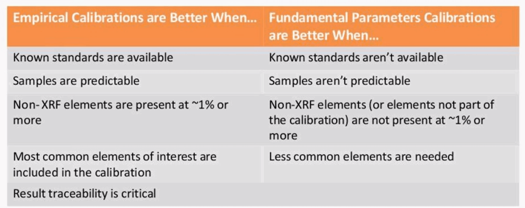 Xrf sample preparation methodsprocedure each element and the measured intensities along with other parameters to calculate a result one can often make a fp calibration more accurate by adding urtaz Images