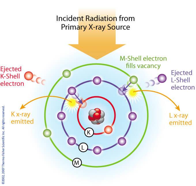 Xrf Radiation on Fluorescence Spectroscopy Diagram