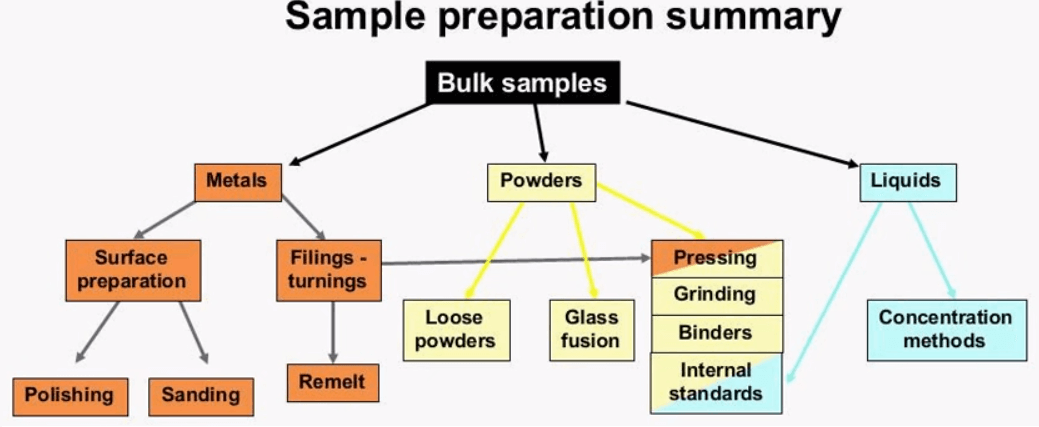 Xrf sample preparation methodsprocedure this diagram shows the sample preparation techniques covered in this presentation there are many factors when deciding on the right amount of sample ccuart Choice Image
