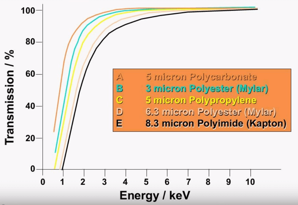 Xrf sample preparation methodsprocedure silicon can negatively affect the results due to the proximity of sulfur on the periodic table xrffilmtypes urtaz Images