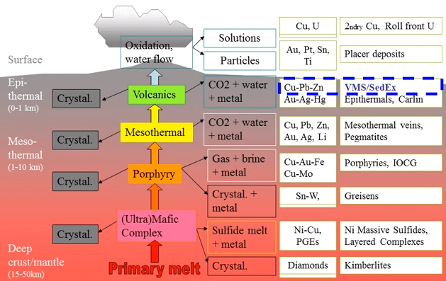 a discussion of the types formation and elements of volcanoes Elements of volcanic eruptions volcanoes & volcanic landforms igneous intrusions summary nature destroys - and pollutes - segments of itself, sporadically and  volcano types and other landforms that may  (fig 7 see discussion of divergent plate boundaries in the chapter, plate tectonics.
