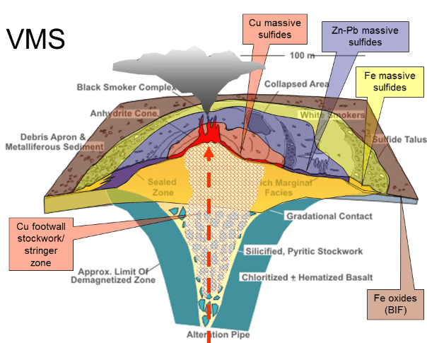 Vms Volcanogenic Massive Sulphide Ore Deposits