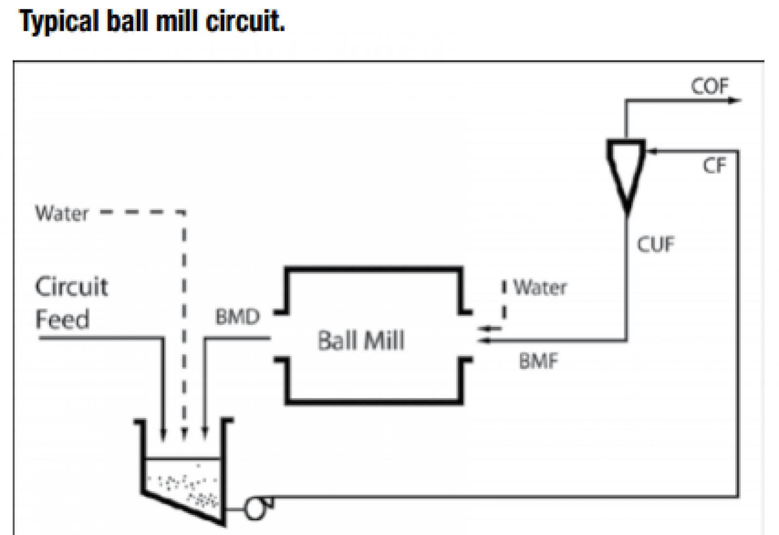 high recirculating loads in ball mill circuits