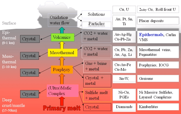 epithermal gold deposits characteristics