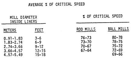 Ball Mill Critical Speed