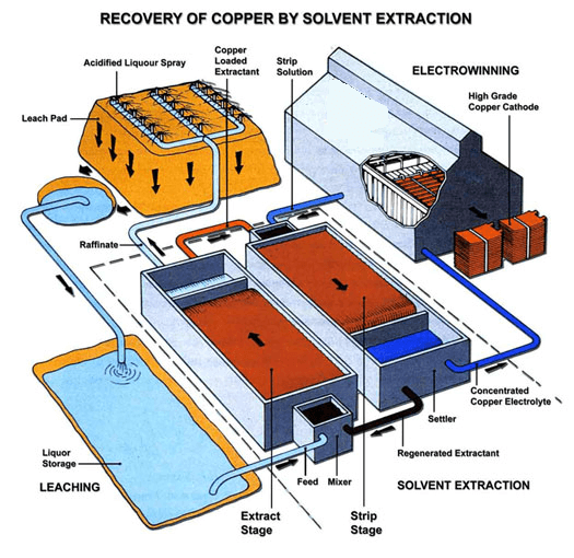 Solvent Extraction And Electrowinning Sx Ew Mineral