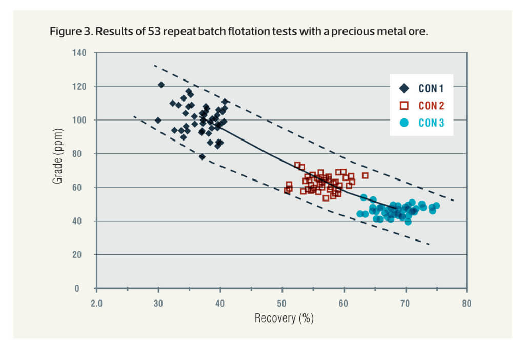 Metallurgists Need Statistics Mineral Processing