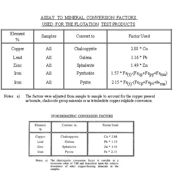 Assay to Mineral Convertion Factors Stoichiometrics