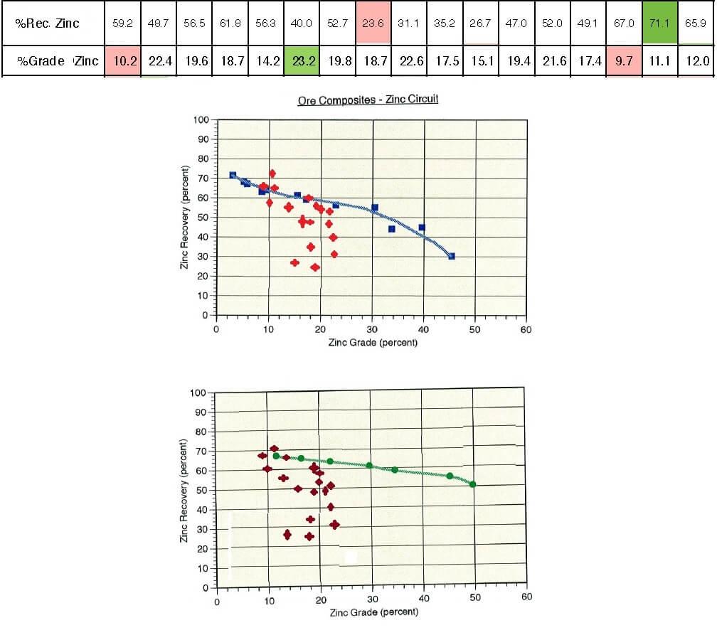 Grade vs Recovery Curve
