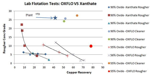 Hydroxamate for Copper Oxide Flotation