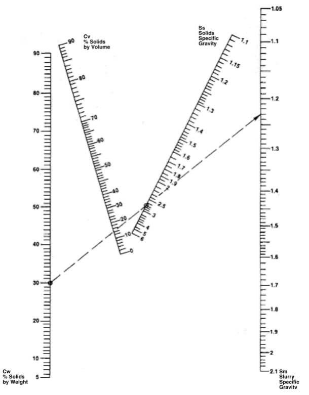 Specific Gravity in Slurries Nomograph