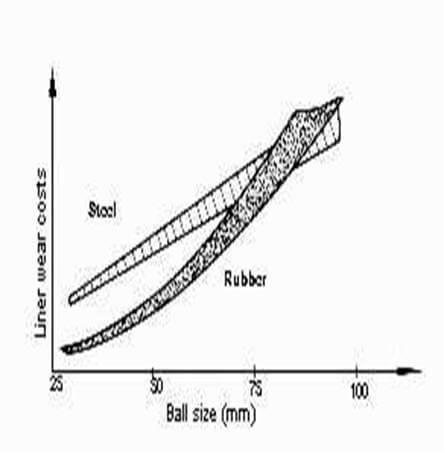 Steel VS Rubber Liner Comparaison