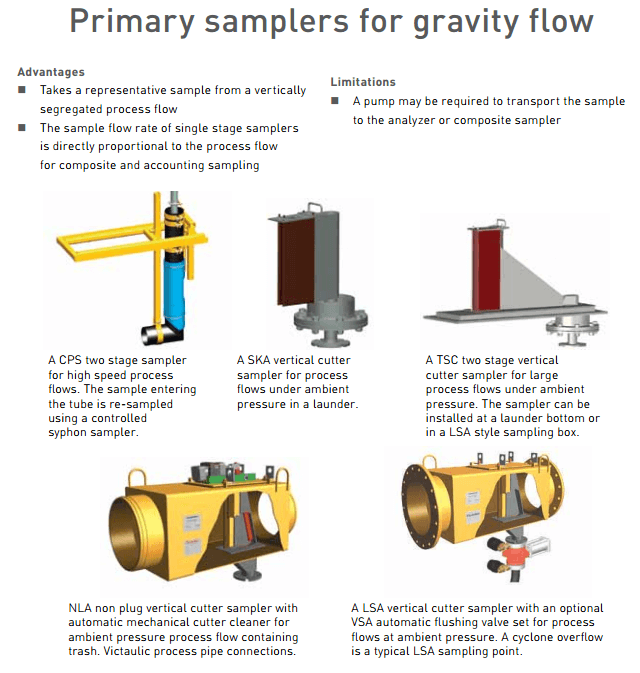 Slurry Stream Sample Cutter Dimensions for Grinding Circuit Survey