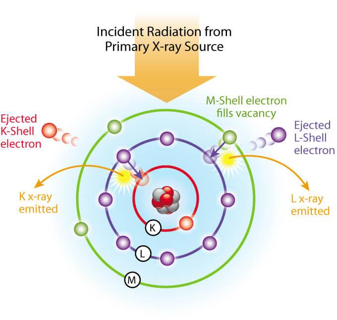 XRF Radiation