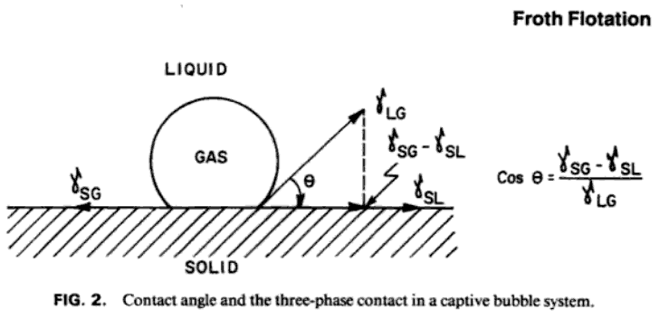 Bubble_Contact_Angle_Froth_Flotation