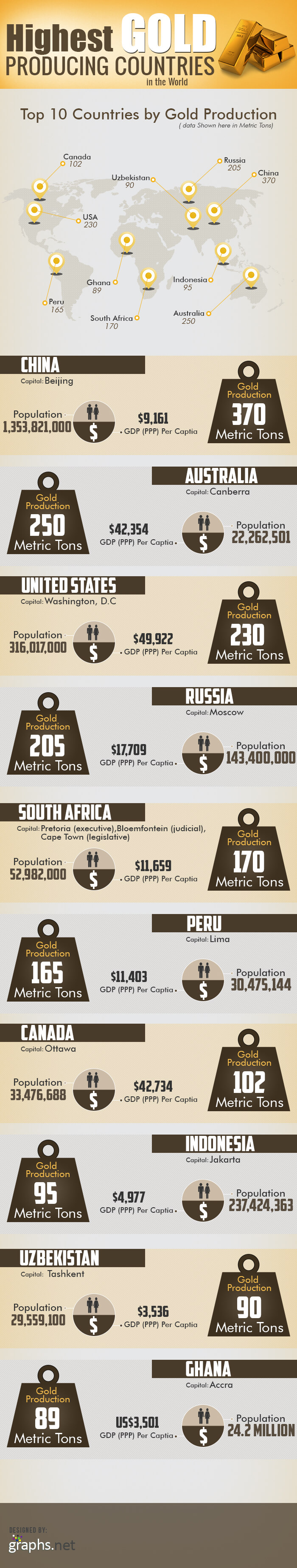 The world's 10 top gold producers [infographic]