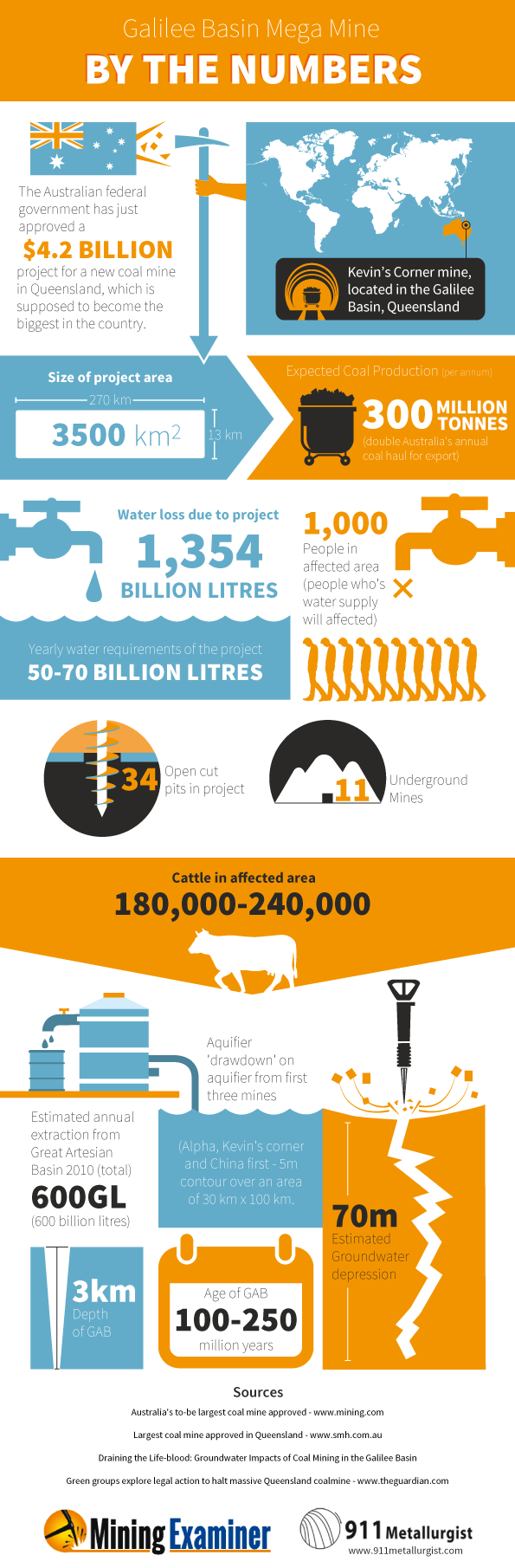 INFOGRAM_Gallaie_Basin_Megamine_final