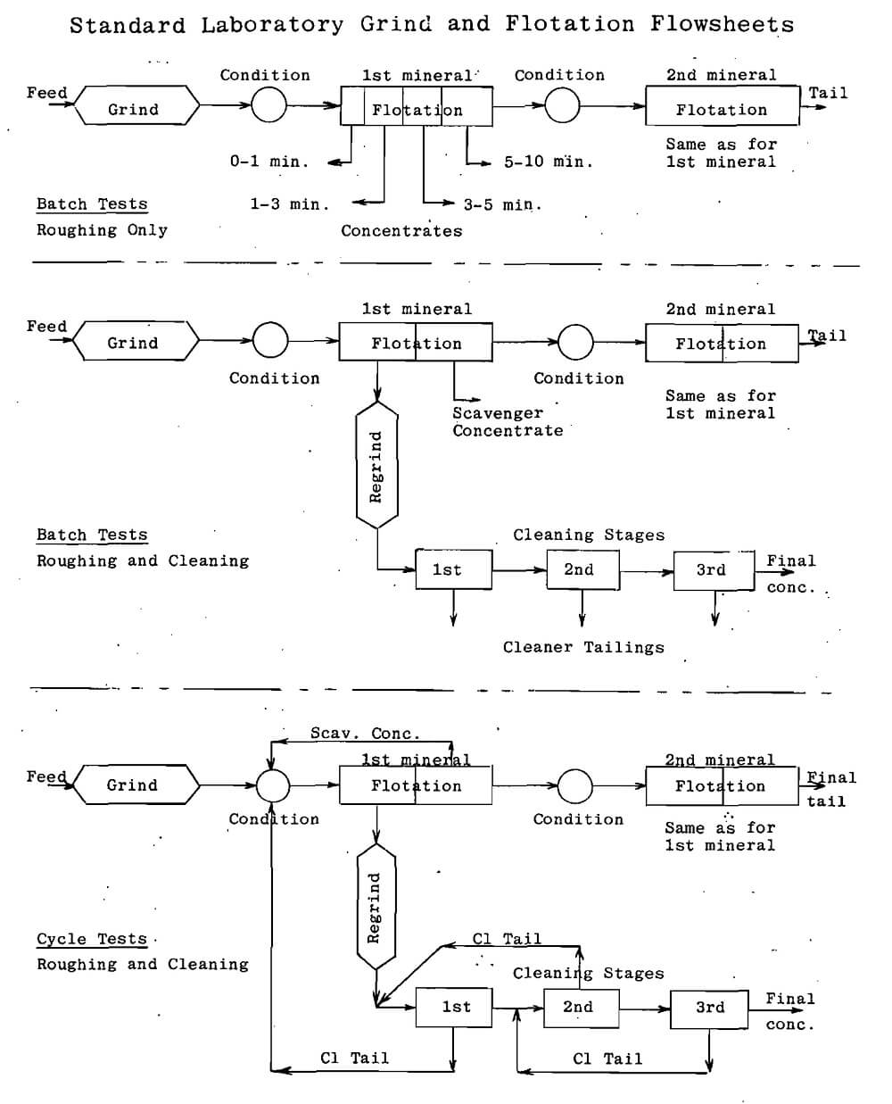 standard-laboratory-grind-and-flotation-flowsheet