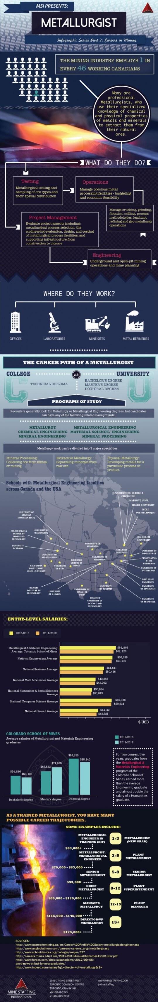 Metallurgist Salary Range