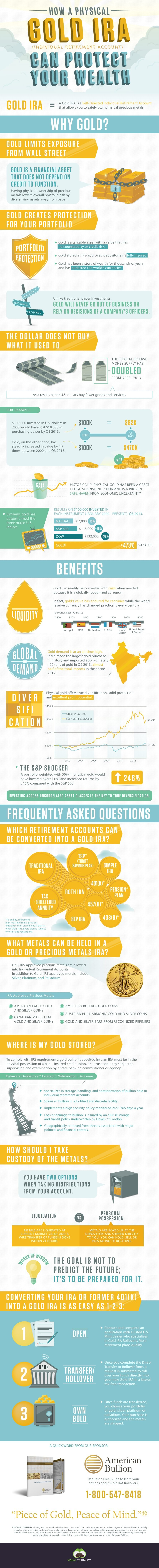How a physical gold IRA can protect your wealth [infographic]