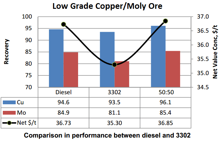 Compare Designer Collectors to FO Fuel Oil for Moly Flotation