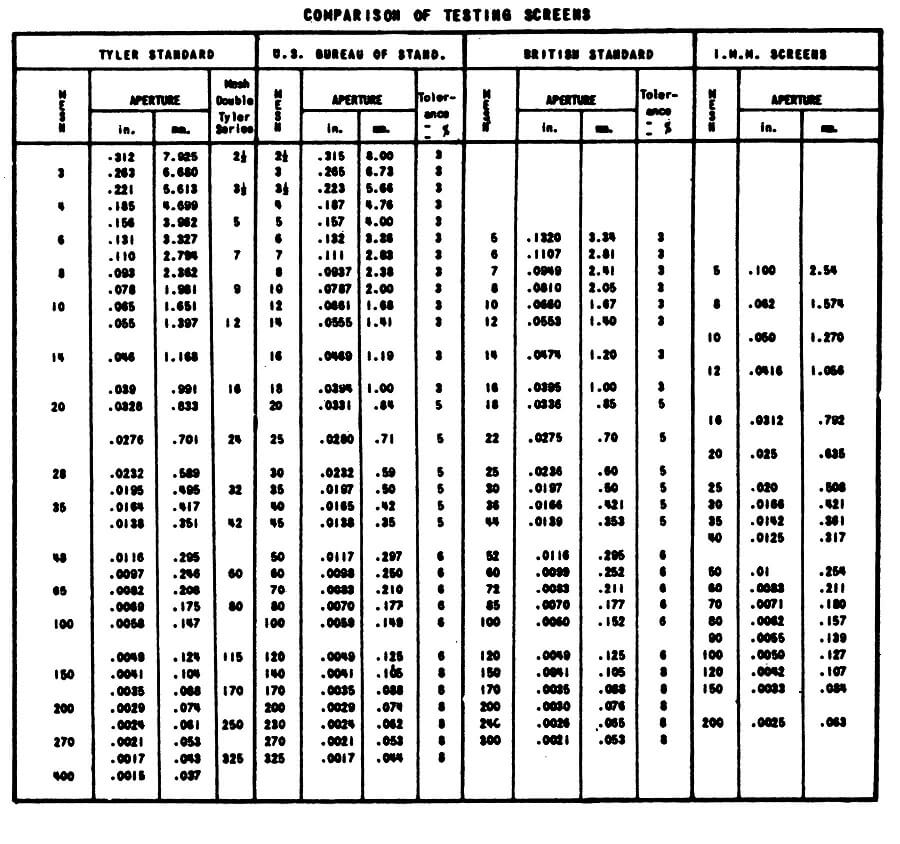 mesh size chart: To micron conversion table