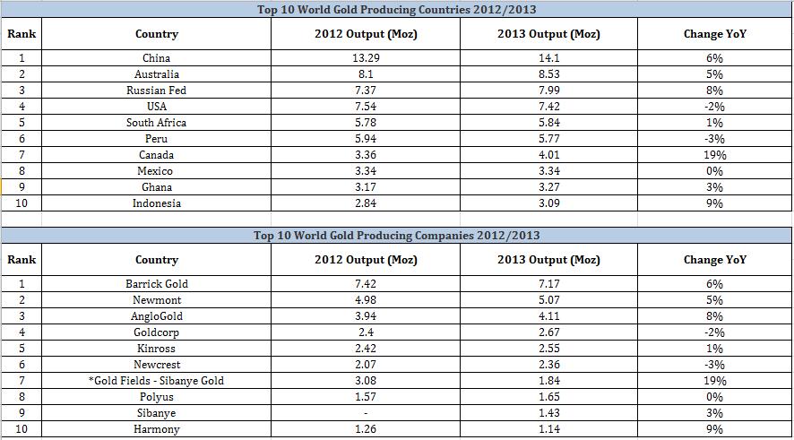 metal focus world top 10 gold producers   companies