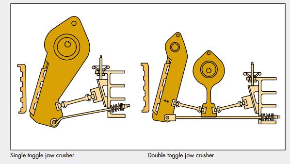 Double_&_Single_Toggle_Jaw_Crushers