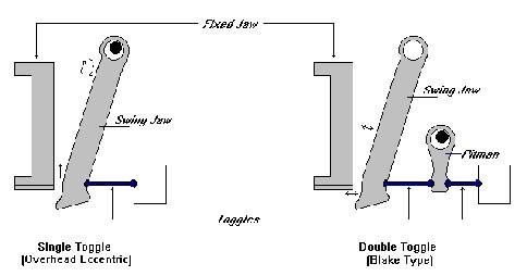 single vs double toggle crushers