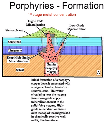 Geology of Porphyry Copper Deposits 1