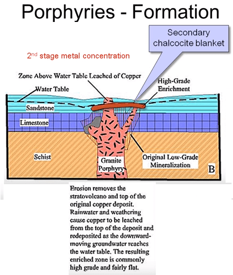 Geology of Porphyry Copper Deposits 2