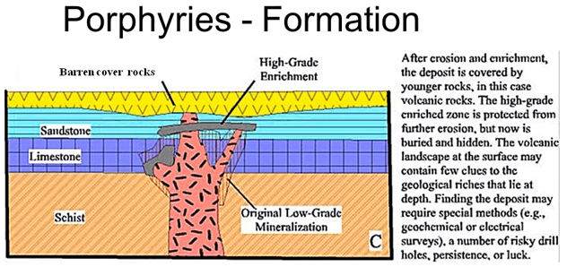 Geology of Porphyry Copper Deposits 3