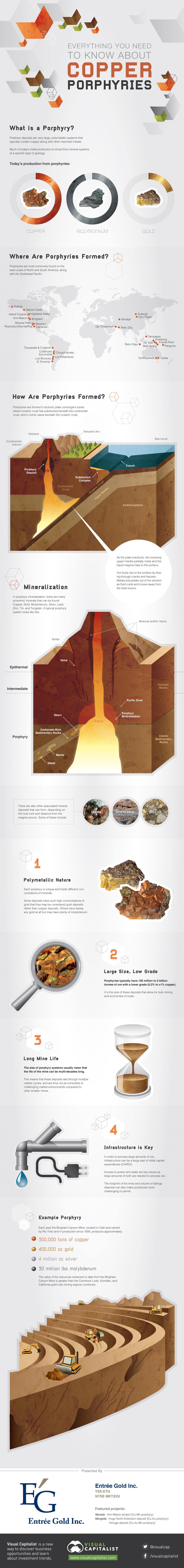 porphyry copper