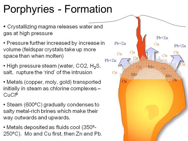 porphyries
