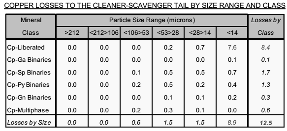 COPPER LOSSES TO THE CLEANER-SCAVENGER TAIL