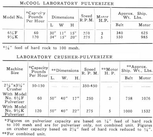 laboratory-pulverizer-capacity
