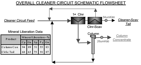 OVERALL CLEANER CIRCUIT SCHEMATIC FLOWSHEET