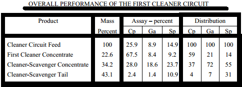 OVERALL PERFORMANCE OF THE FIRST CLEANER CIRCUIT
