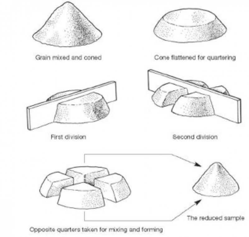 How to quart sample