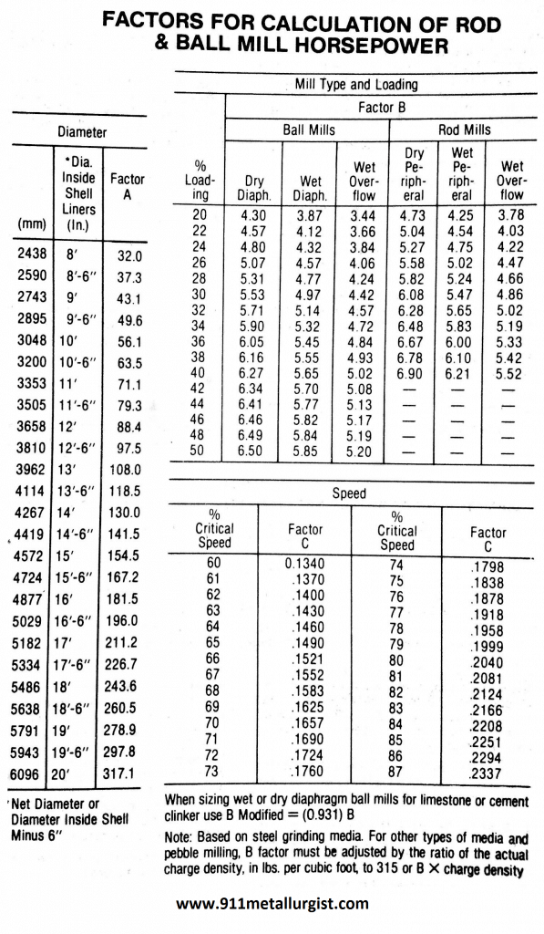 Power - Size Factors for Calculating Ball Mill Dimensions
