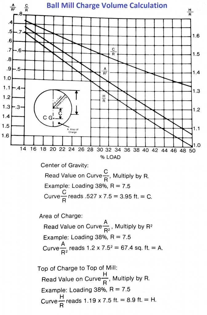ball - rod mill charge calculation - estimation